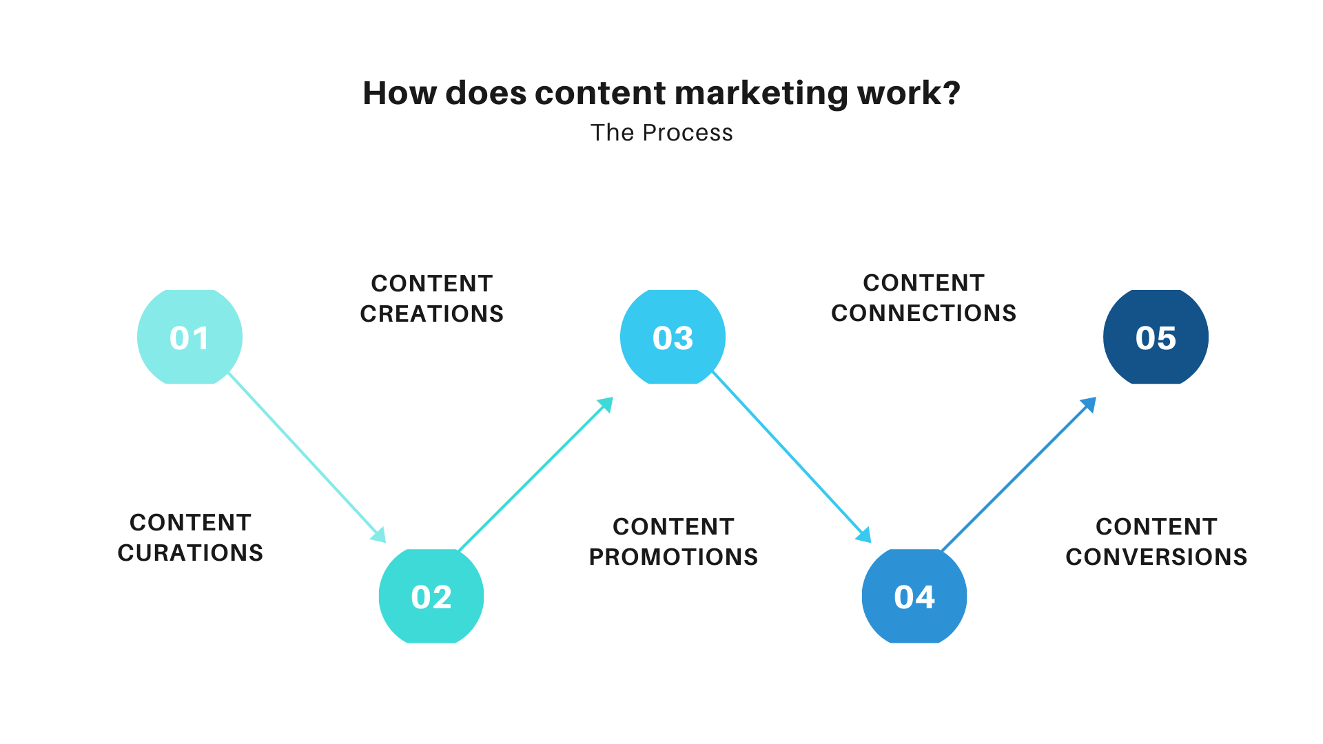 How content marketing works, Content process