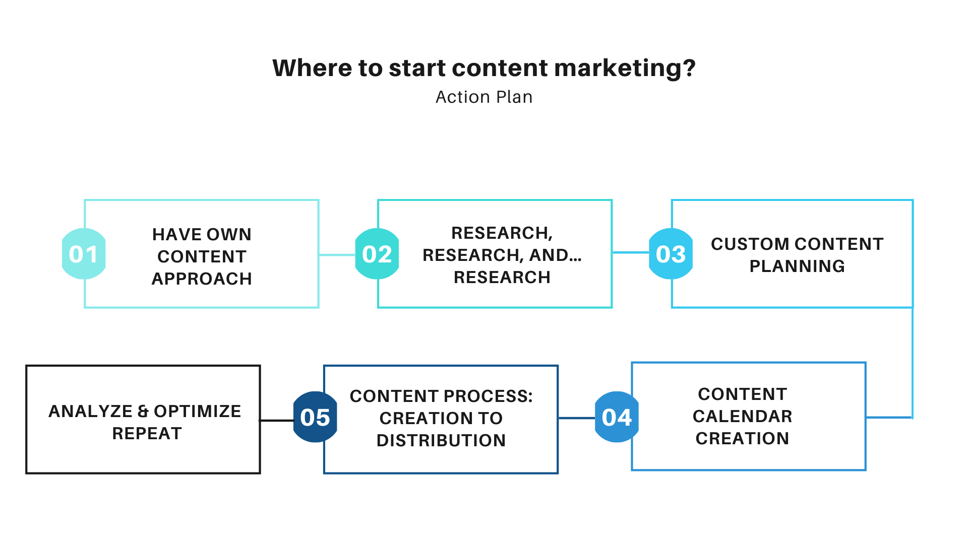 How to do content marketing, performing content marketing