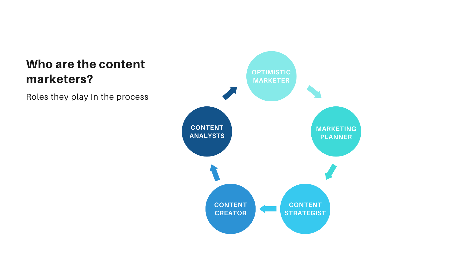 Role of content marketer, who are content marketers