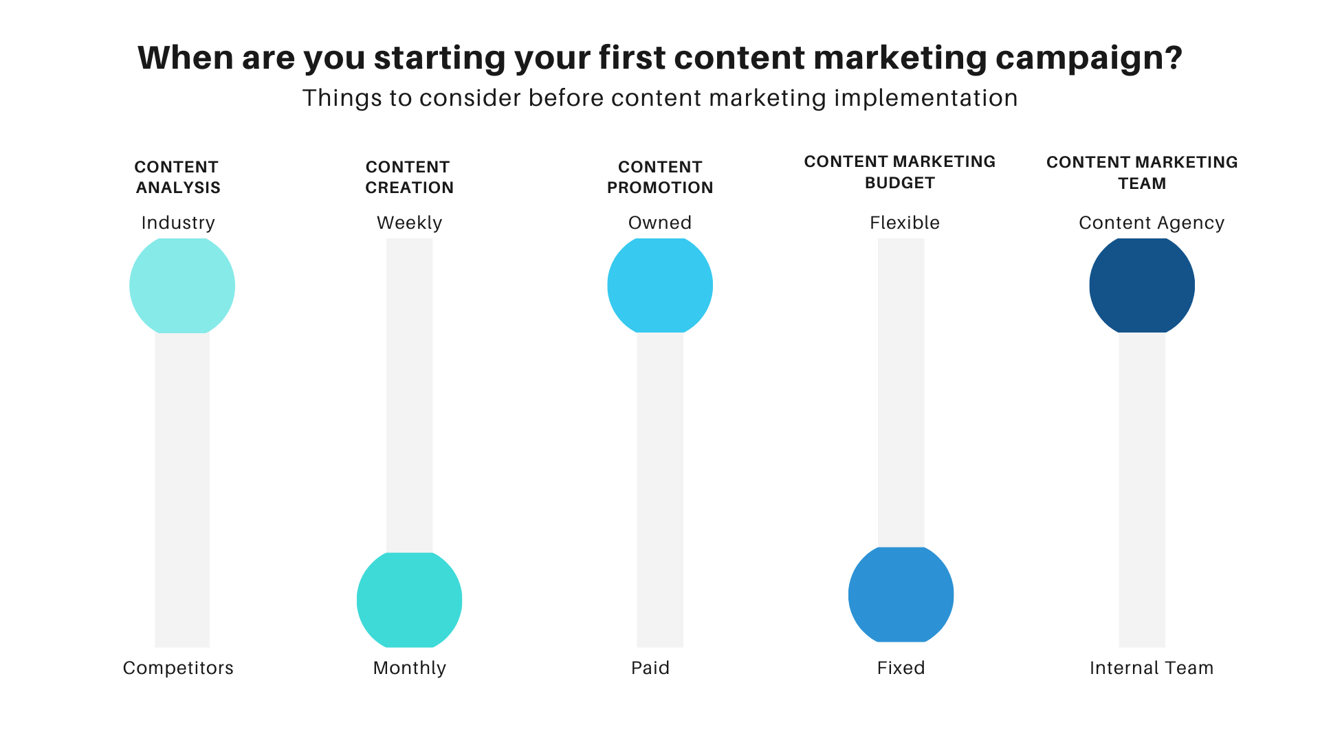things to consider before content marketing, things to know about content marketing