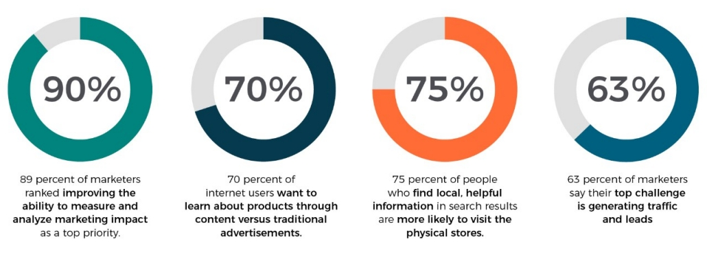 Content marketing stats-cision