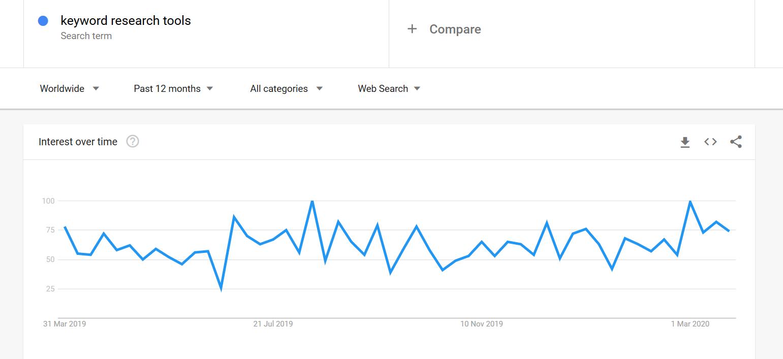 google trends screenshot, google trends