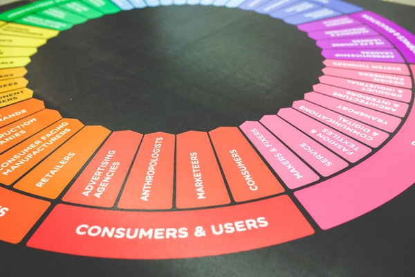 What is Content marketing funnel, stages of marketing funnel