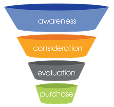 marketing funnel for contents