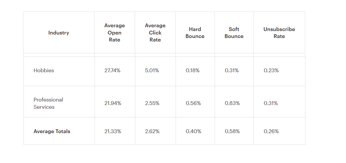 mail chimp mail campaign conversion rate
