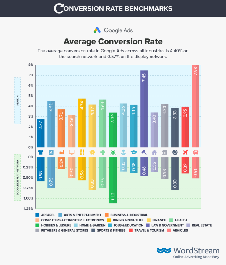 wordstream-google ad conversion